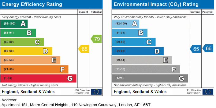 EPC Graph for Metro Central Heights, Newington Causeway, Elephant & Castle, London